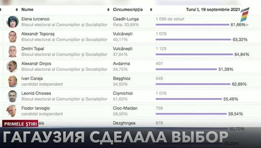 Выборы в Народное Собрание Гагаузии: 17 депутатов избраны, 18 мест вакантны